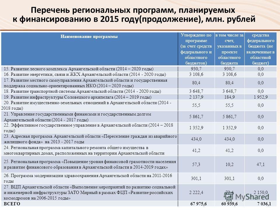 Перечень региональных программ, планируемых к финансированию в 2015 году(продолжение), млн. рублей Наименование программы Утверждено по программе (за счет средств федерального и областного бюджетов) в том числе за счет, указанных в проекте областного