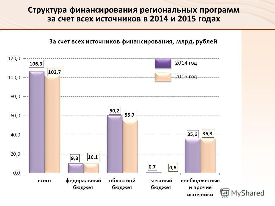2014 год 2015 год За счет всех источников финансирования, млрд. рублей Структура финансирования региональных программ за счет всех источников в 2014 и 2015 годах