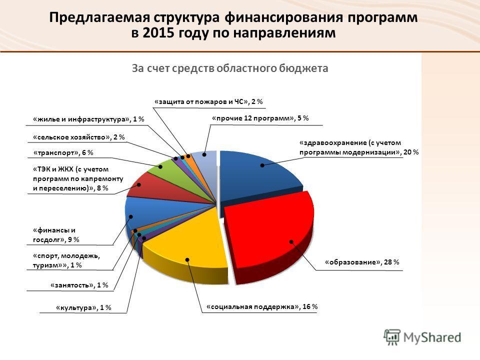 За счет средств областного бюджета Предлагаемая структура финансирования программ в 2015 году по направлениям «здравоохранение (с учетом программы модернизации», 20 % «образование», 28 %