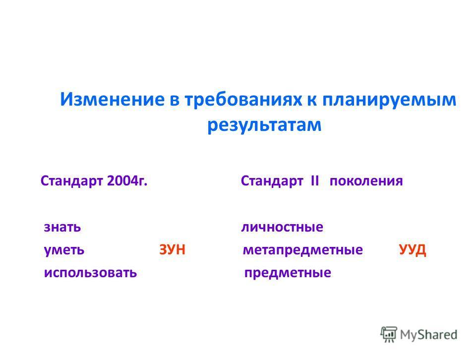 Изменение в требованиях к планируемым результатам Стандарт 2004 г. Стандарт II поколения знать личностные уметь ЗУН метапредметные УУД использовать предметные