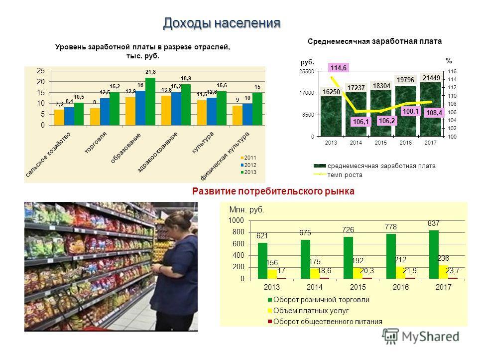 Доходы населения Развитие потребительского рынка Уровень заработной платы в разрезе отраслей, тыс. руб.