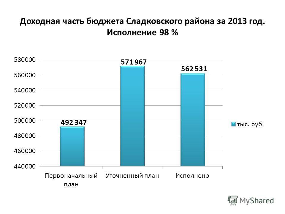 Доходная часть бюджета Сладковского района за 2013 год. Исполнение 98 %