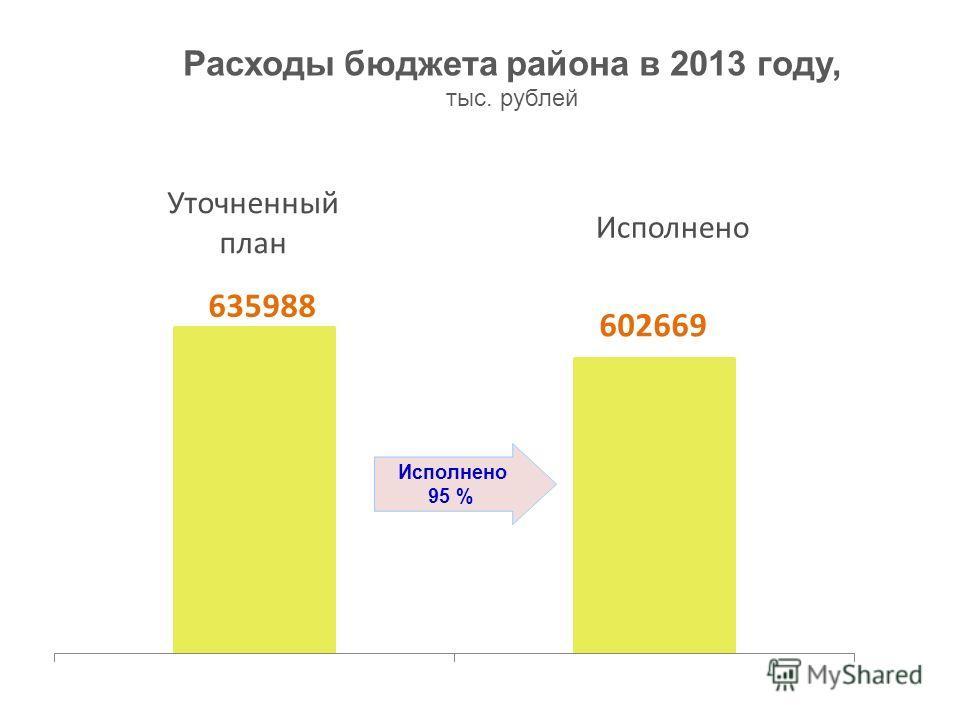 Расходы бюджета района в 2013 году, тыс. рублей Уточненный план Исполнено 95 %