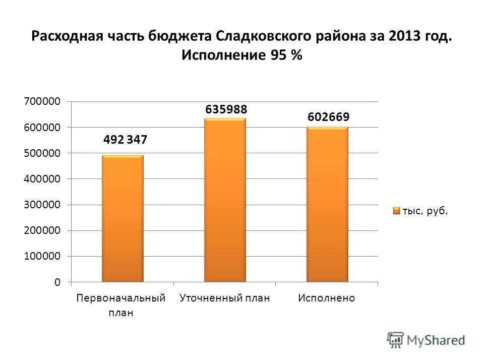 Расходная часть бюджета Сладковского района за 2013 год. Исполнение 95 %