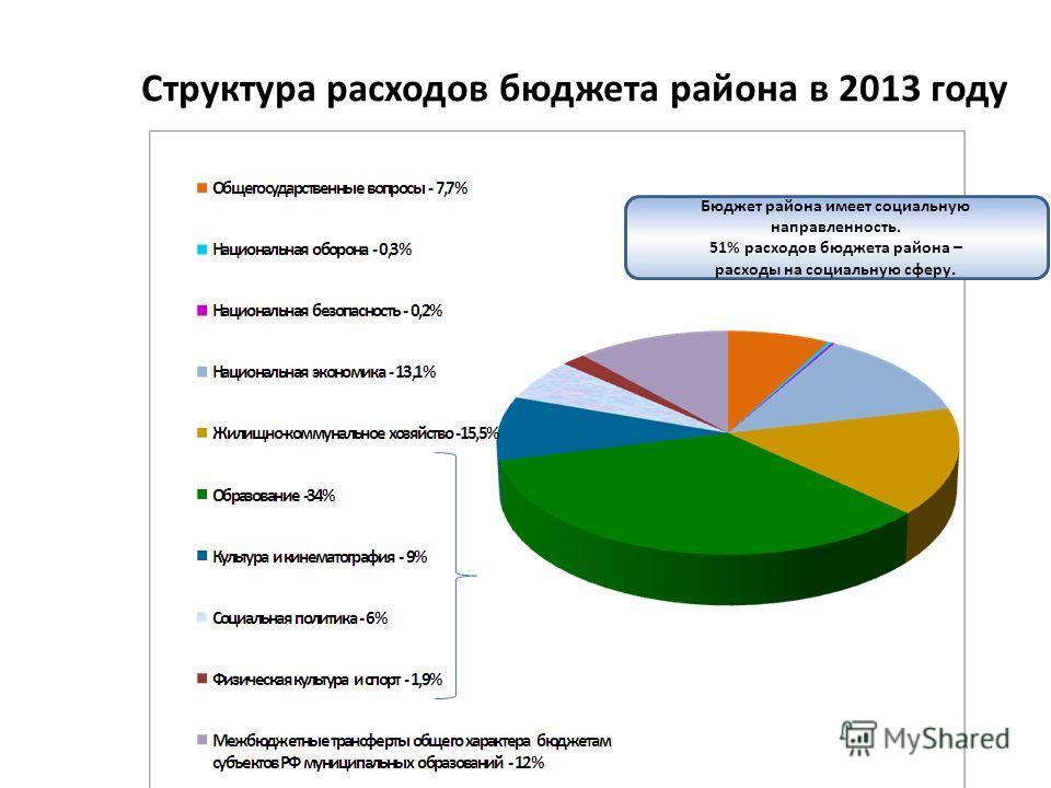 Структура расходов бюджета района в 2013 году Бюджет района имеет социальную направленность. 51% расходов бюджета района – расходы на социальную сферу.