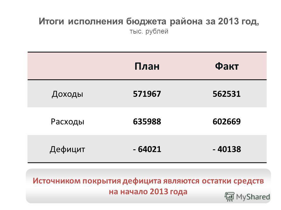 Слайд 23 Итоги исполнения бюджета района за 2013 год, тыс. рублей Источником покрытия дефицита являются остатки средств на начало 2013 года План Факт Доходы 571967562531 Расходы 635988602669 Дефицит- 64021- 40138