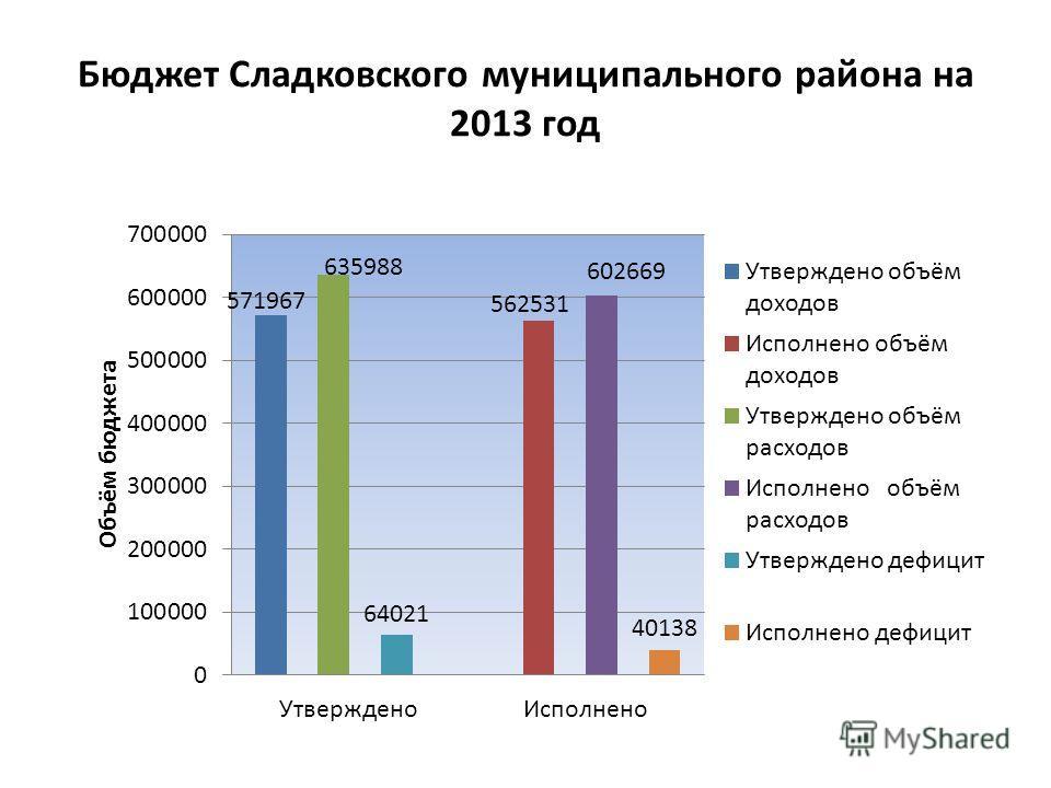 Бюджет Сладковского муниципального района на 2013 год