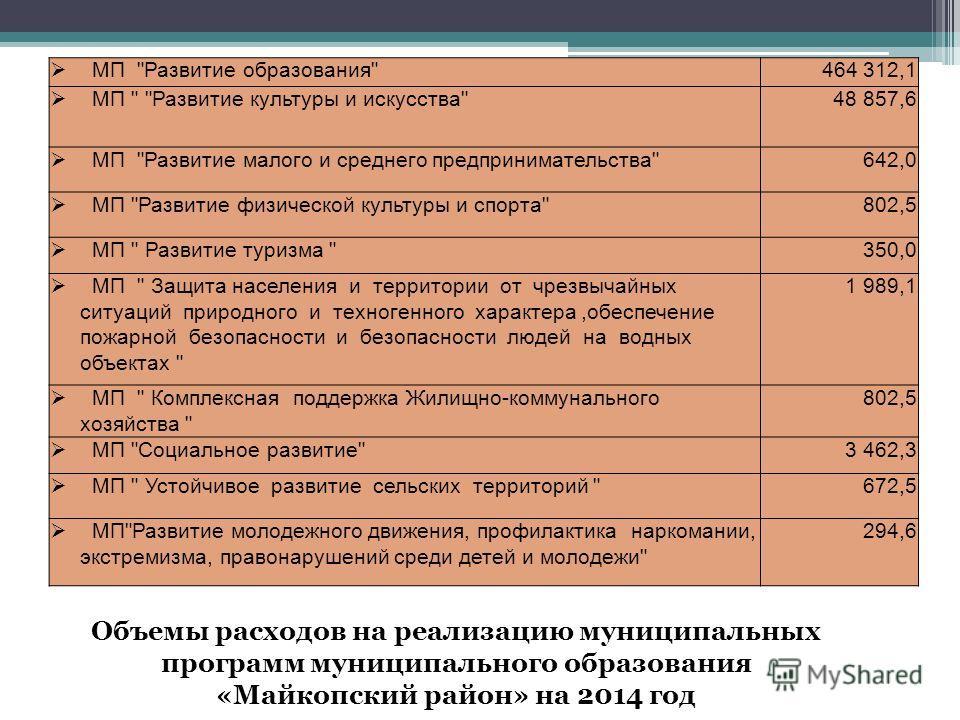 Объемы расходов на реализацию муниципальных программ муниципального образования «Майкопский район» на 2014 год МП