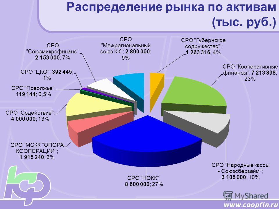 Распределение рынка по активам (тыс. руб.)