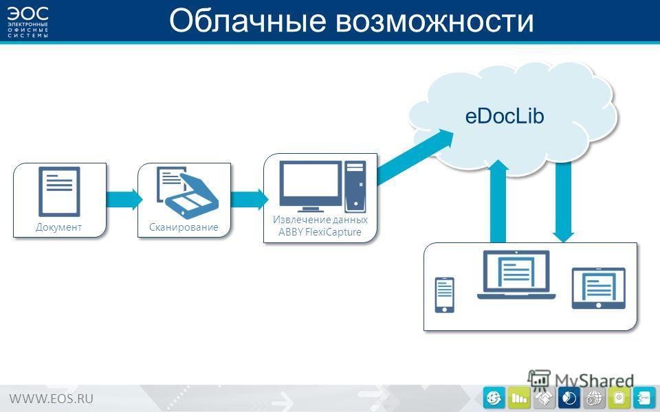 WWW.EOS.RU eDocLib Извлечение данных ABBY FlexiCapture Извлечение данных ABBY FlexiCapture Сканирование Облачные возможности Документ