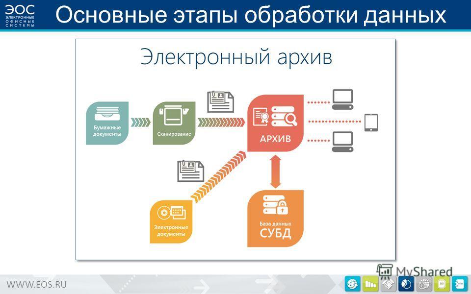 WWW.EOS.RU Основные этапы обработки данных