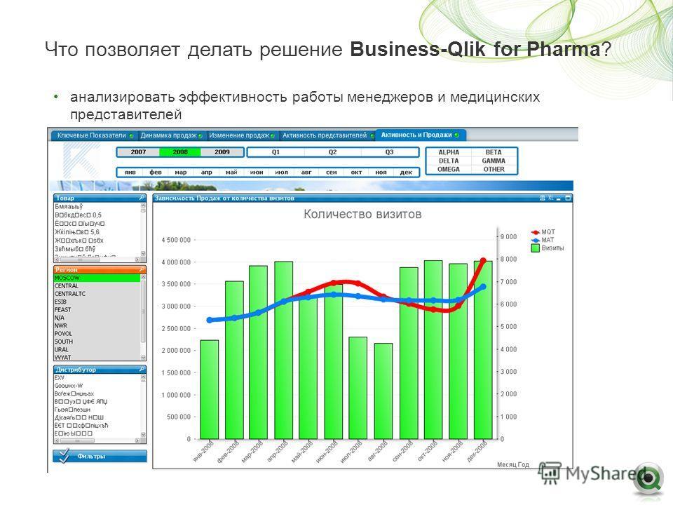 Что позволяет делать решение Business-Qlik for Pharma? анализировать эффективность работы менеджеров и медицинских представителей