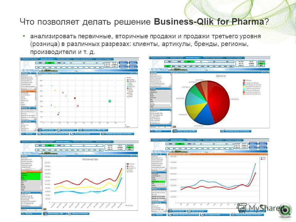 Что позволяет делать решение Business-Qlik for Pharma? анализировать первичные, вторичные продажи и продажи третьего уровня (розница) в различных разрезах: клиенты, артикулы, бренды, регионы, производители и т. д.
