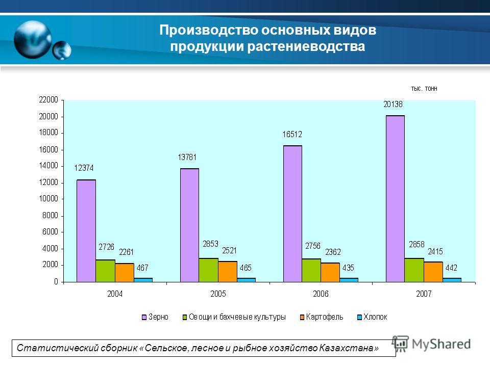 Производство основных видов продукции растениеводства Статистический сборник «Сельское, лесное и рыбное хозяйство Казахстана»