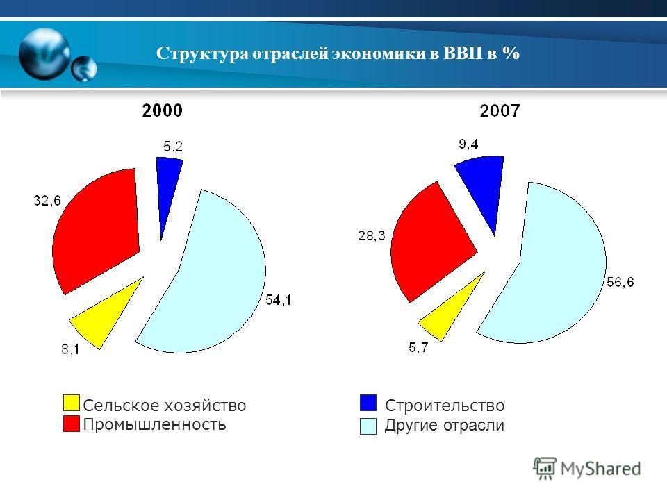 Структура отраслей экономики в ВВП в % Сельское хозяйство Промышленность Строительство Другие отрасли