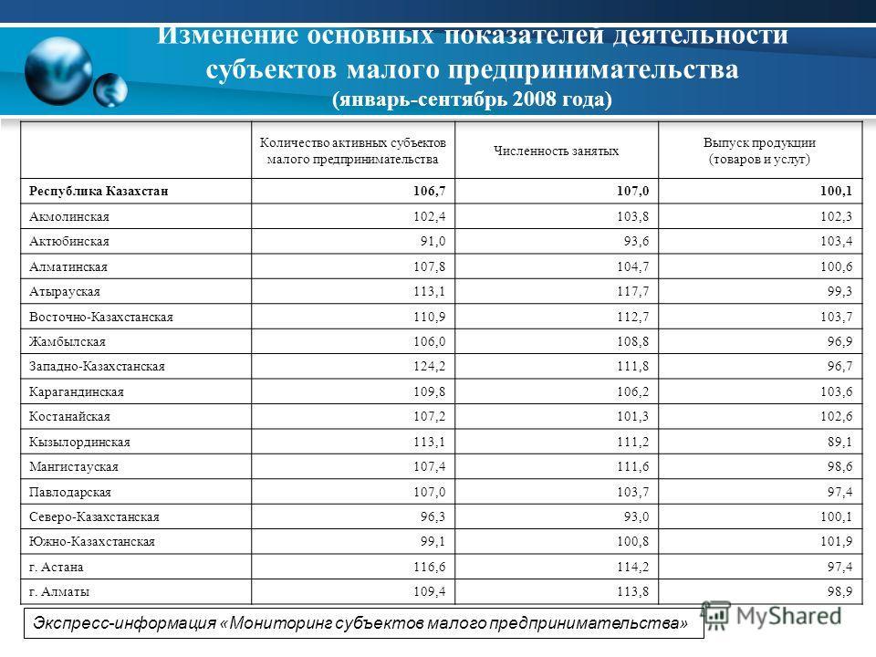 Экспресс-информация «Мониторинг субъектов малого предпринимательства» Изменение основных показателей деятельности субъектов малого предпринимательства (январь-сентябрь 2008 года) в % к соответствующему периоду прошлого года Количество активных субъек