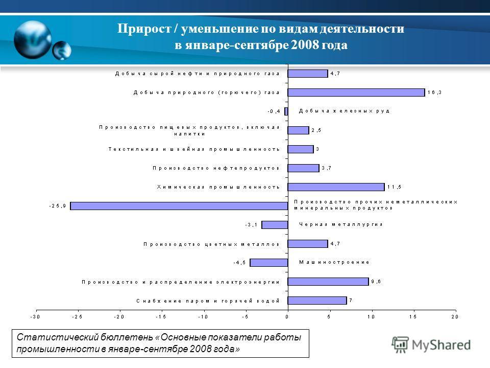 Прирост / уменьшение по видам деятельности в январе-сентябре 2008 года Статистический бюллетень «Основные показатели работы промышленности в январе-сентябре 2008 года»