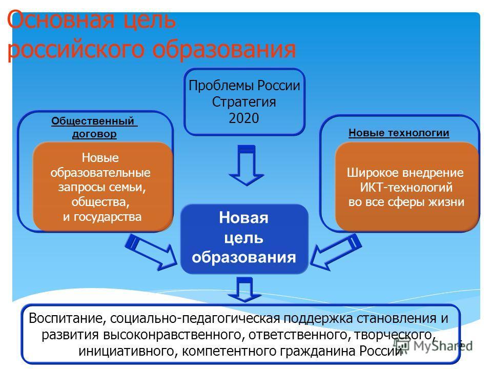 555 Основная цель российского образования Новая цель образования Новые технологии Общественный договор Новые образовательные запросы семьи, общества, и государства Широкое внедрение ИКТ-технологий во все сферы жизни Проблемы России Стратегия 2020 Вос