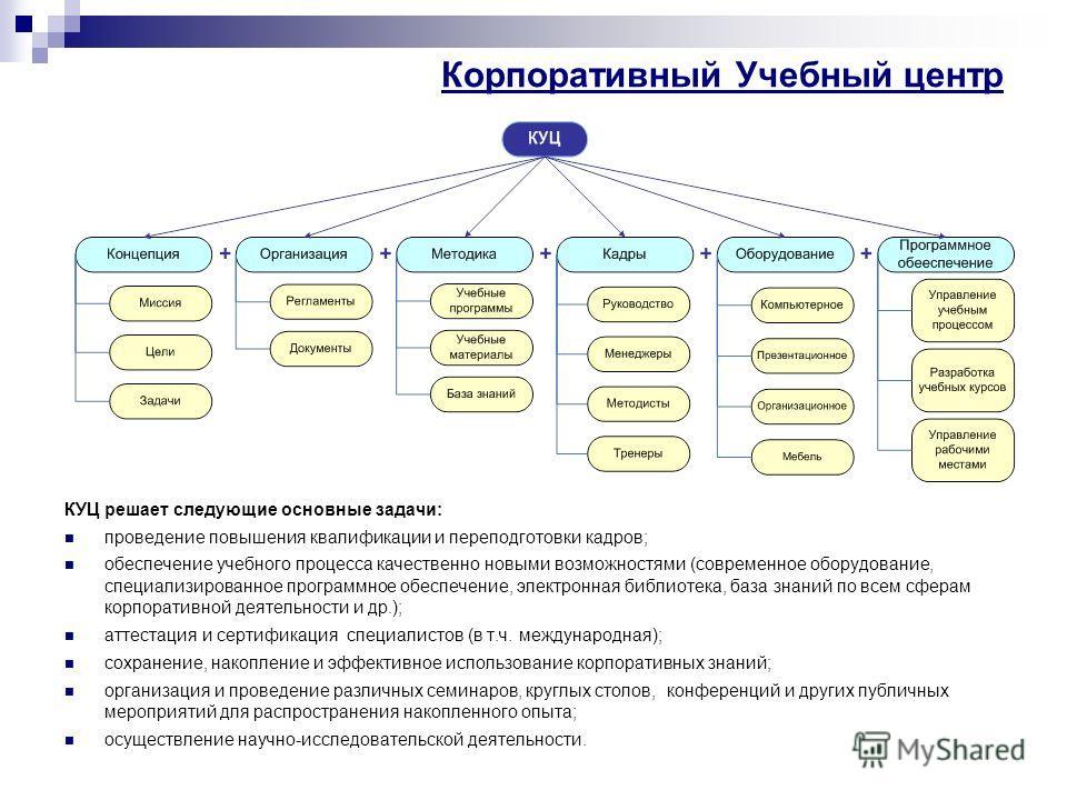 Корпоративный Учебный центр КУЦ решает следующие основные задачи: проведение повышения квалификации и переподготовки кадров; обеспечение учебного процесса качественно новыми возможностями (современное оборудование, специализированное программное обес