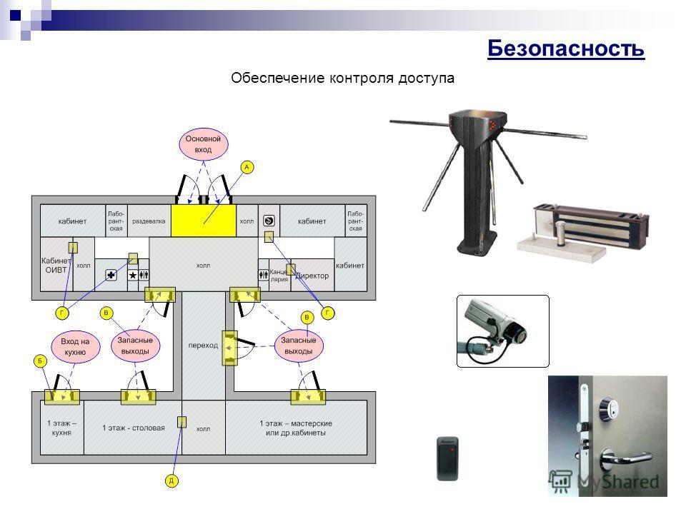 Безопасность Обеспечение контроля доступа