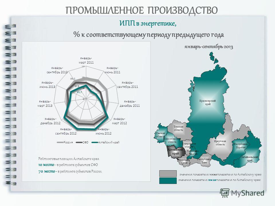 ИПП в энергетике, % к соответствующему периоду предыдущего года ПРОМЫШЛЕННОЕ ПРОИЗВОДСТВО значения показателя ниже показателя по Алтайскому краю от 100 значения показателя выше показателя по Алтайскому краю январь-сентябрь 2013 Рейтинговые позиции Ал
