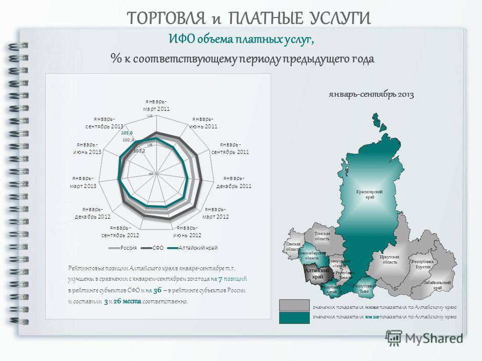ИФО объема платных услуг, % к соответствующему периоду предыдущего года ТОРГОВЛЯ и ПЛАТНЫЕ УСЛУГИ Рейтинговые позиции Алтайского края в январе-сентябре т.г. улучшены в сравнении с январем-сентябрем 2012 года на 7 позиций в рейтинге субъектов СФО и на