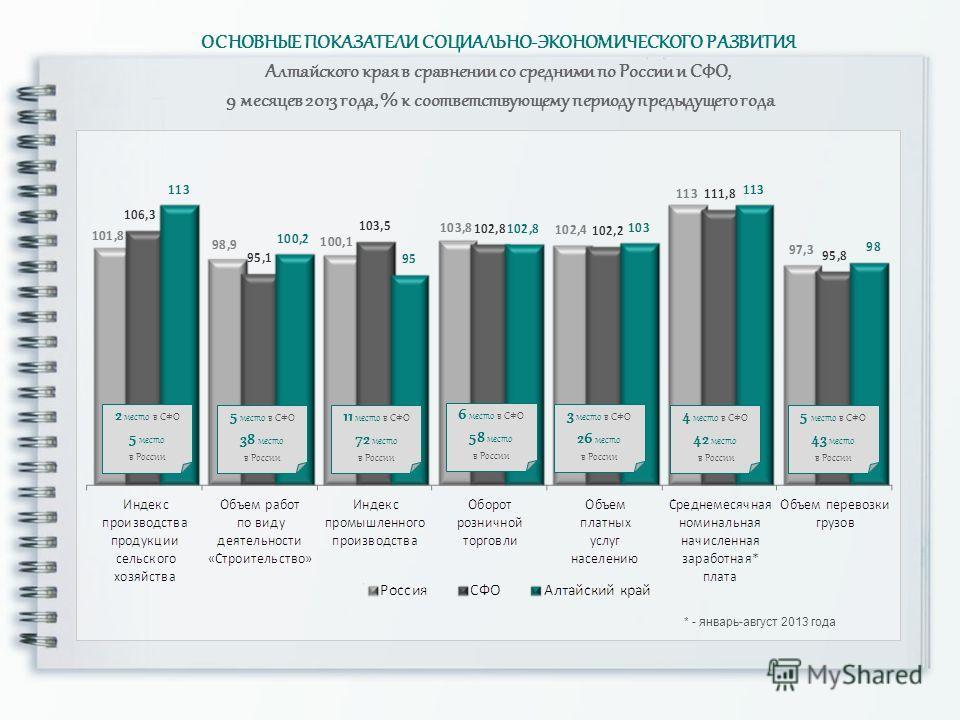 * - январь-август 2013 года ОСНОВНЫЕ ПОКАЗАТЕЛИ СОЦИАЛЬНО-ЭКОНОМИЧЕСКОГО РАЗВИТИЯ Алтайского края в сравнении со средними по России и СФО, 9 месяцев 2013 года, % к соответствующему периоду предыдущего года 11 место в СФО 72 место в России 2 место в С