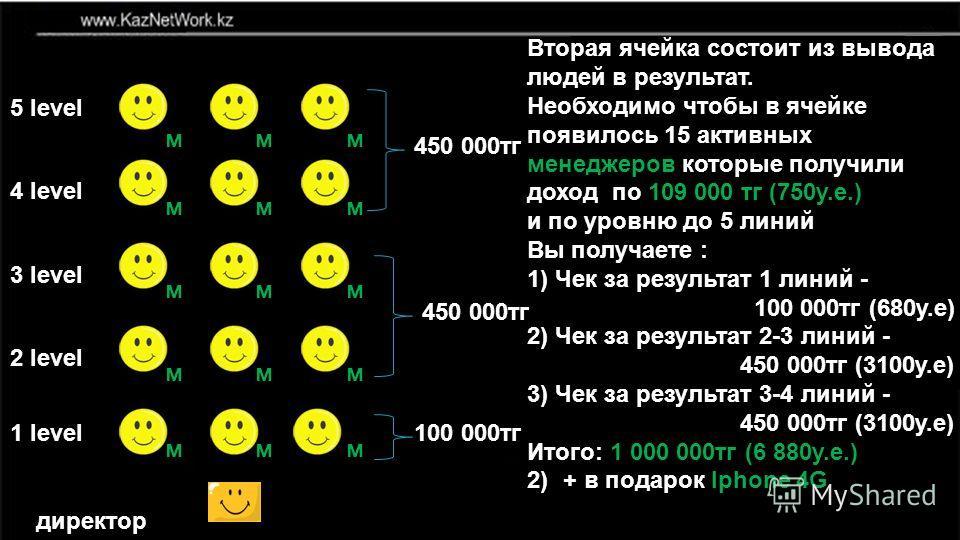 1 level 2 level 3 level 4 level 5 level мм м м ммм ммм ммм мм директор 450 000 тг 100 000 тг Вторая ячейка состоит из вывода людей в результат. Необходимо чтобы в ячейке появилось 15 активных менеджеров которые получили доход по 109 000 тг (750 у.е.)