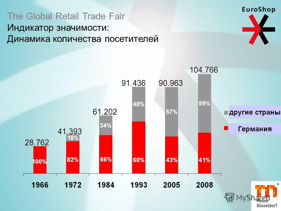 The Global Retail Trade Fair Индикатор значимости: Динамика количества посетителей 28.762 41.393 61.202 91.43690.963 104.766 другие страны Германия