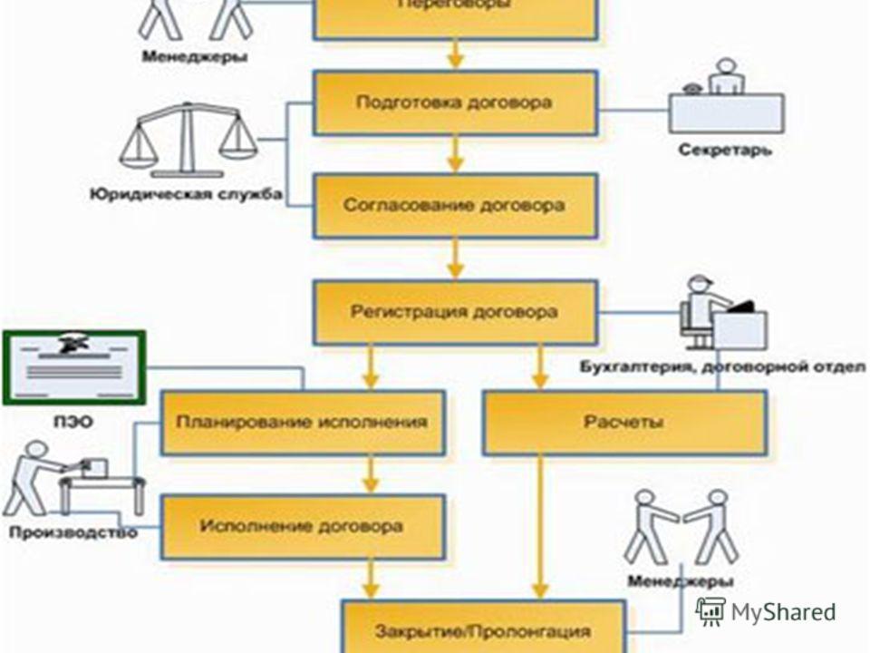 Два основных подхода к решению От документооборота От документооборота Согласование и визирование Согласование и визирование Электронная подпись Электронная подпись Контроль исполнения Контроль исполнения От учетных систем (ERP,CRM) От учетных систем