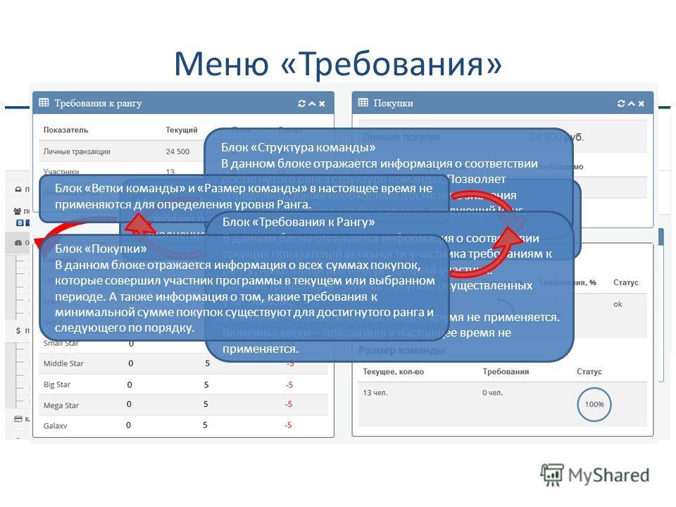 Меню «ОБЗОР» Позволяет посмотреть состояние участника программы на одном экране. Отражаются основные сведения относящиеся к выбранному периоду. Блок «Сумма покупок (личных)» В данном блоке отражается информация о суммах покупок, которые совершил учас