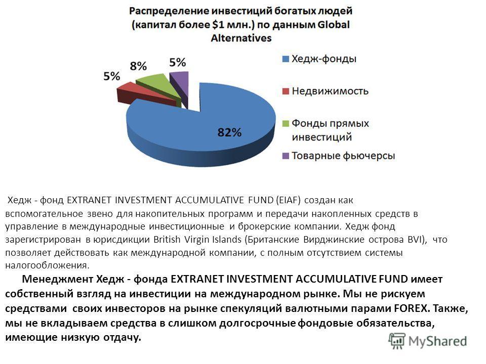 Хедж - фонд EXTRANET INVESTMENT ACCUMULATIVE FUND (EIAF) создан как вспомогательное звено для накопительных программ и передачи накопленных средств в управление в международные инвестиционные и брокерские компании. Хедж фонд зарегистрирован в юрисдик