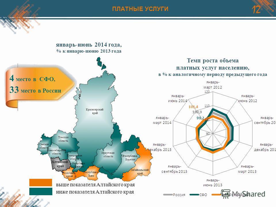 12 Темп роста объема платных услуг населению, в % к аналогичному периоду предыдущего года выше показателя Алтайского края ниже показателя Алтайского края январь-июнь 2014 года, % к январю-июню 2013 года 4 место в СФО, 33 место в России ПЛАТНЫЕ УСЛУГИ