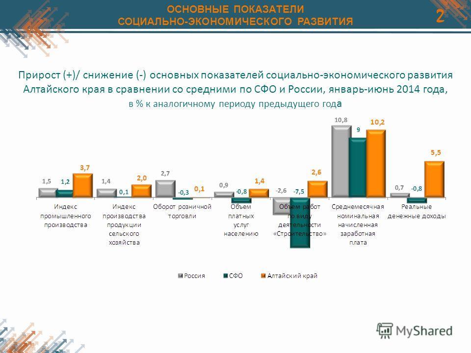 2 ОСНОВНЫЕ ПОКАЗАТЕЛИ СОЦИАЛЬНО-ЭКОНОМИЧЕСКОГО РАЗВИТИЯ Прирост (+)/ снижение (-) основных показателей социально-экономического развития Алтайского края в сравнении со средними по СФО и России, январь-июнь 2014 года, в % к аналогичному периоду предыд