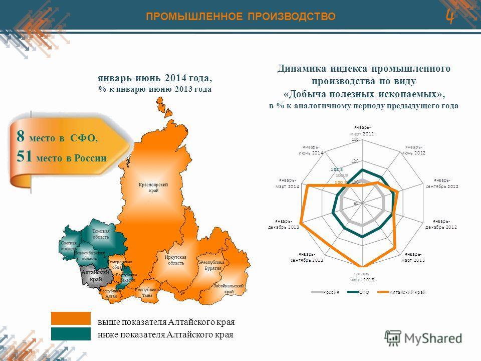 4 Динамика индекса промышленного производства по виду «Добыча полезных ископаемых», в % к аналогичному периоду предыдущего года январь-июнь 2014 года, % к январю-июню 2013 года 8 место в СФО, 51 место в России ПРОМЫШЛЕННОЕ ПРОИЗВОДСТВО выше показател