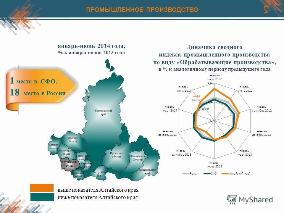5 Динамика сводного индекса промышленного производства по виду «Обрабатывающие производства», в % к аналогичному периоду предыдущего года выше показателя Алтайского края ниже показателя Алтайского края январь-июнь 2014 года, % к январю-июню 2013 года