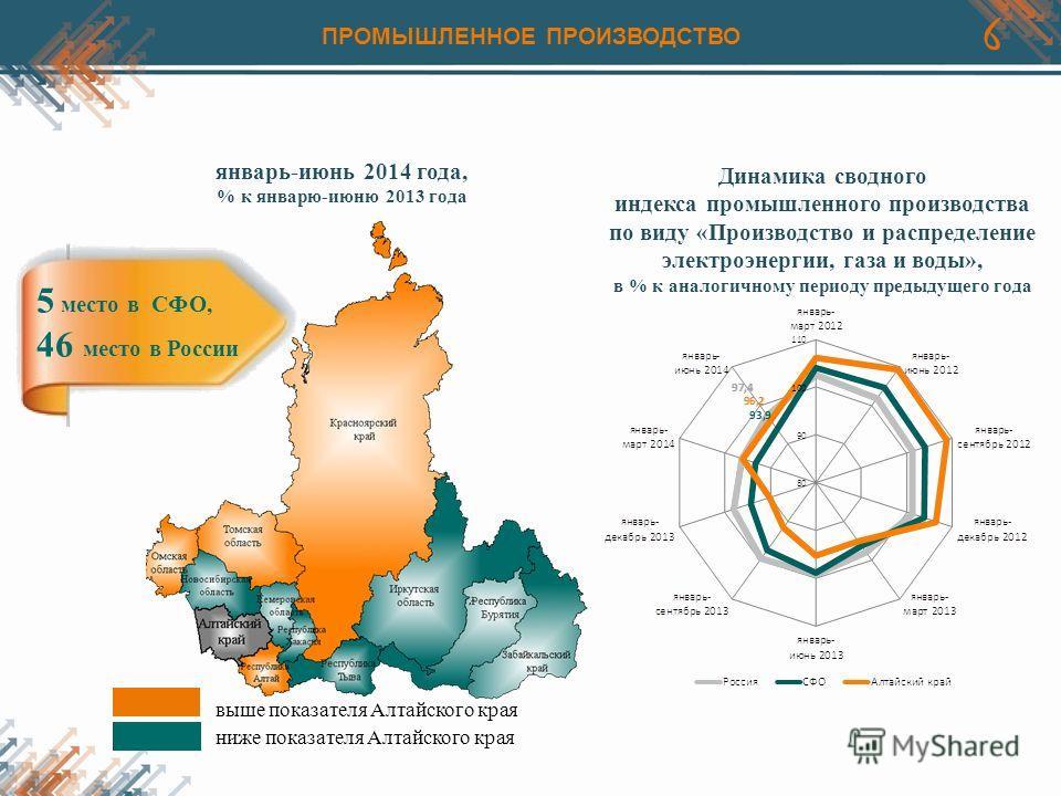 6 Динамика сводного индекса промышленного производства по виду «Производство и распределение электроэнергии, газа и воды», в % к аналогичному периоду предыдущего года выше показателя Алтайского края ниже показателя Алтайского края январь-июнь 2014 го