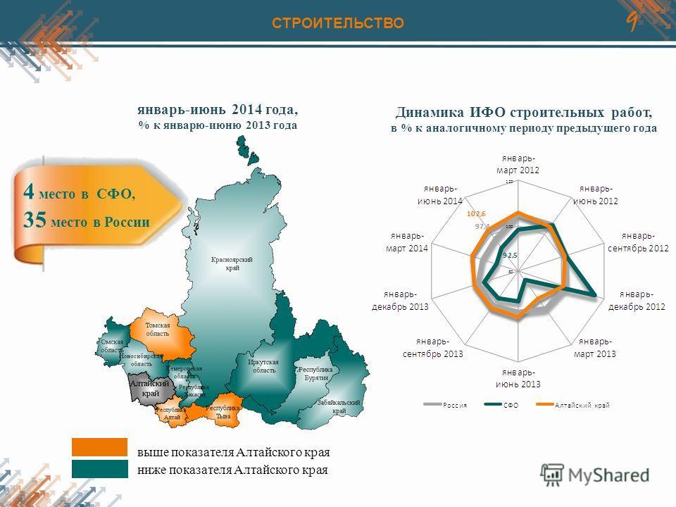 9 Динамика ИФО строительных работ, в % к аналогичному периоду предыдущего года выше показателя Алтайского края ниже показателя Алтайского края январь-июнь 2014 года, % к январю-июню 2013 года 4 место в СФО, 35 место в России СТРОИТЕЛЬСТВО