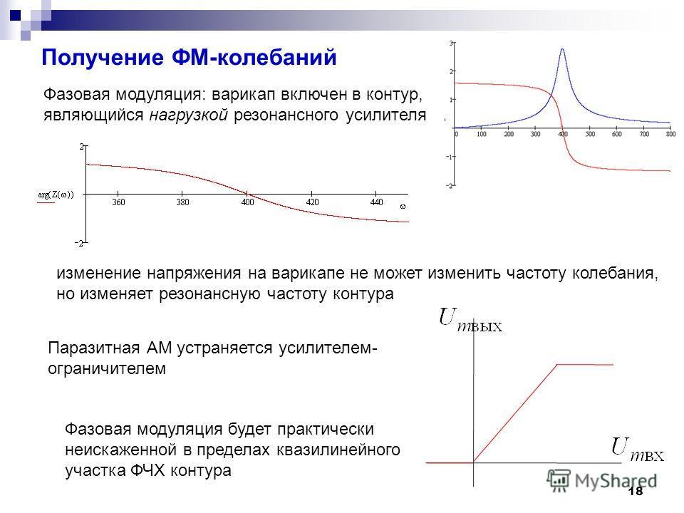 Получение ФМ-колебаний 18 Фазовая модуляция: варикап включен в контур, являющийся нагрузкой резонансного усилителя изменение напряжения на варикапе не может изменить частоту колебания, но изменяет резонансную частоту контура Паразитная АМ устраняется