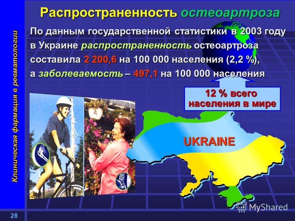 28 Клиническая фармация в ревматологии Распространенность остеоартроза 12 % всего населения в мире По данным государственной статистики в 2003 году в Украине распространенность остеоартроза составила 2 200,6 на 100 000 населения (2,2 %), а заболеваем