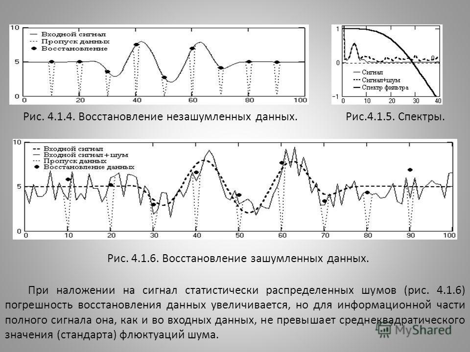 Рис. 4.1.4. Восстановление незашумленных данных. Рис.4.1.5. Спектры. Рис. 4.1.6. Восстановление зашумленных данных. При наложении на сигнал статистически распределенных шумов (рис. 4.1.6) погрешность восстановления данных увеличивается, но для информ