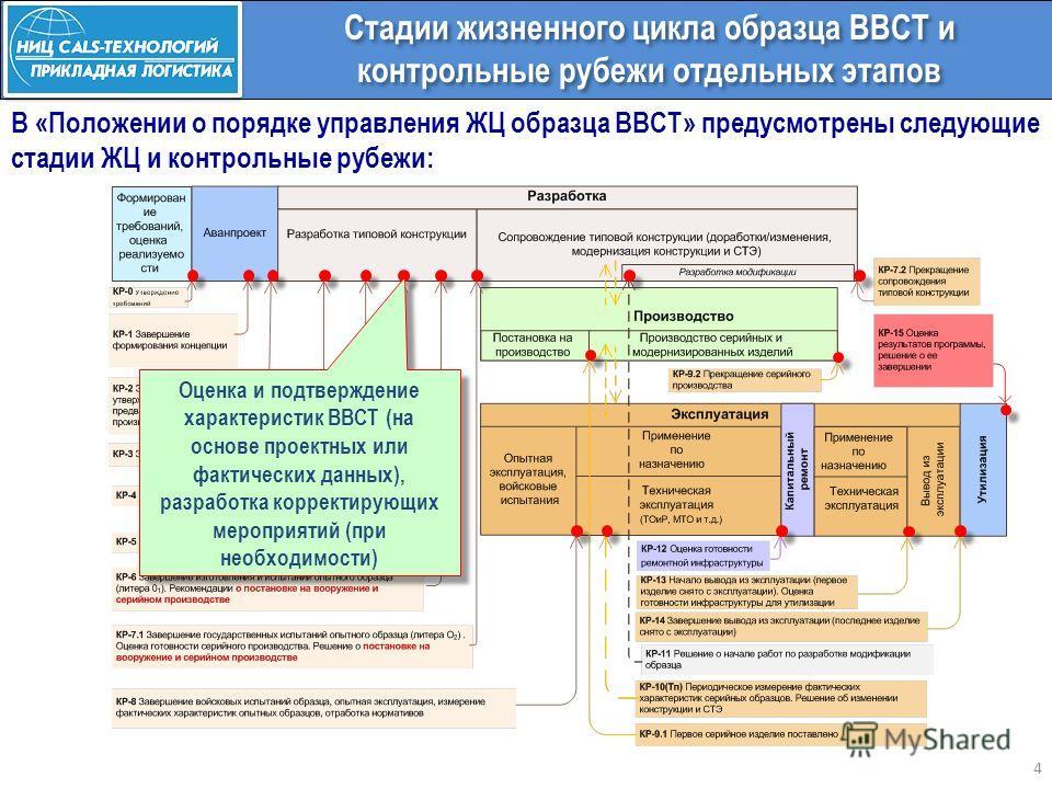4 Стадии жизненного цикла образца ВВСТ и контрольные рубежи отдельных этапов В «Положении о порядке управления ЖЦ образца ВВСТ» предусмотрены следующие стадии ЖЦ и контрольные рубежи:
