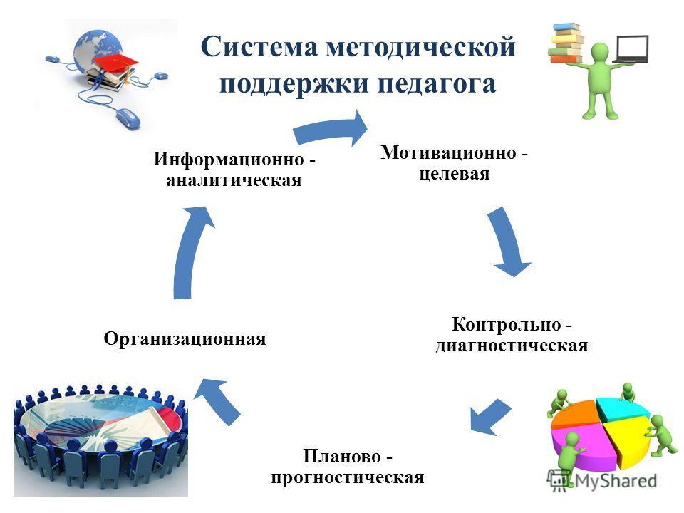 Система методической поддержки педагога Мотивационно - целевая Контрольно - диагностическая Планово - прогностическая Организационная Информационно - аналитическая