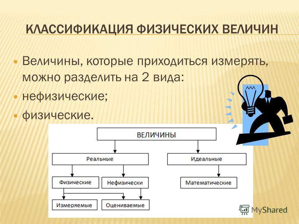 КЛАССИФИКАЦИЯ ФИЗИЧЕСКИХ ВЕЛИЧИН Величины, которые приходиться измерять, можно разделить на 2 вида: нефизические; физические.