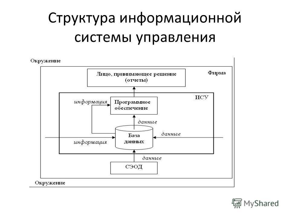 Структура информационной системы управления