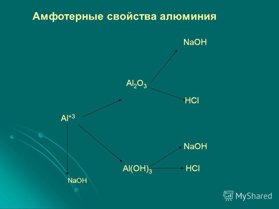 Амфотерные свойства алюминия NaOH Al 2 O 3 HCl Al +3 NaOH Al(OH) 3 HCl NaOH