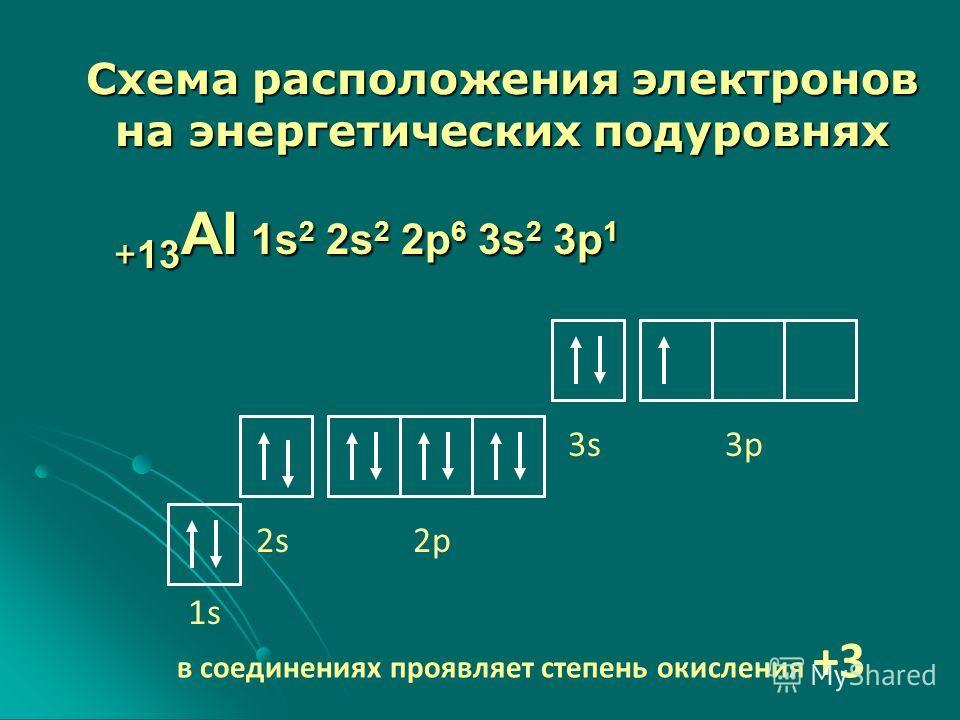 +13 Al 1s 2 2s 2 2p 6 3s 2 3p 1 1s1s 2s2p 3s3p в соединениях проявляет степень окисления +3 Схема расположения электронов на энергетических подуровнях