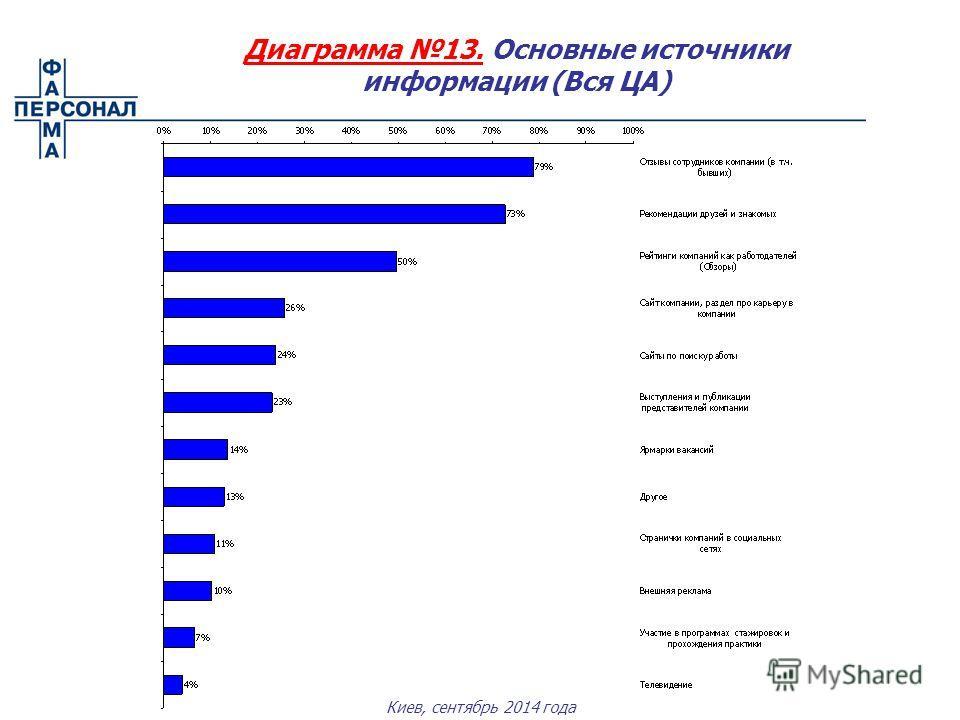 Киев, сентябрь 2014 года Диаграмма 13. Основные источники информации (Вся ЦА)