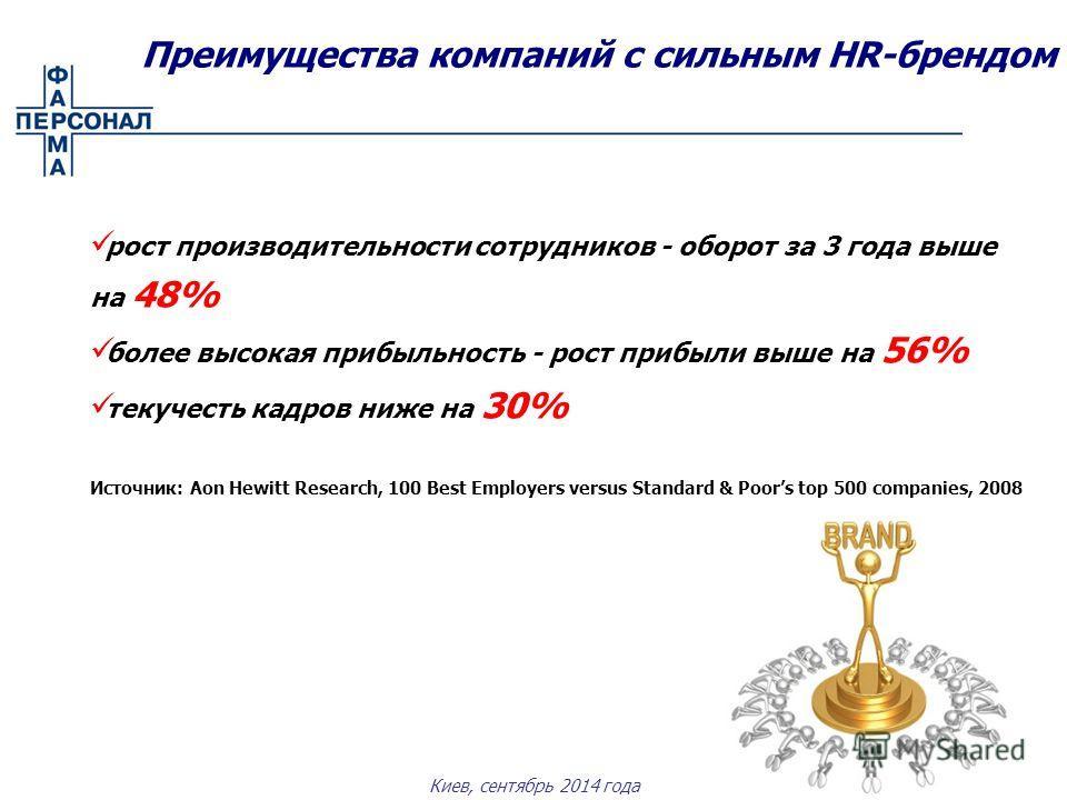 Киев, сентябрь 2014 года рост производительности сотрудников - оборот за 3 года выше на 48% более высокая прибыльность - рост прибыли выше на 56% текучесть кадров ниже на 30% Источник: Aon Hewitt Research, 100 Best Employers versus Standard & Poors t