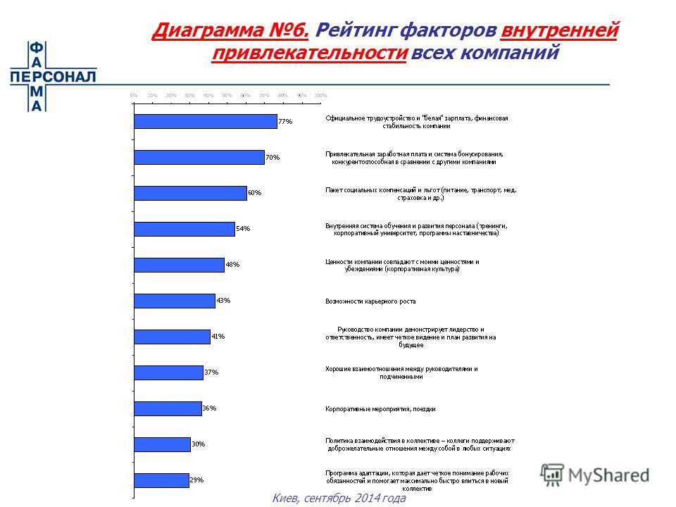 Киев, сентябрь 2014 года Диаграмма 6. Рейтинг факторов внутренней привлекательности всех компаний
